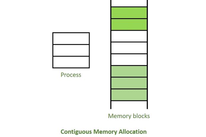 Основная память должна задействовать как операционную систему