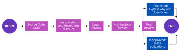 Процесс соткрытым исходным кодом изLinux