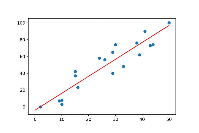 Синие точки— это точки данных, акрасная линия