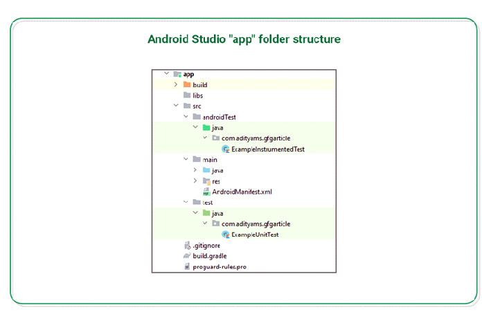 Структура файлов приложения Android Studio