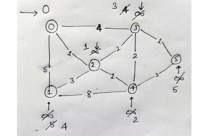 Теперь мы удаляем следующую пару 4, 2 из словаря, чтобы выбрать current_source_node