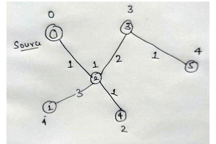 Теперь мы удаляем следующую пару 5, 4 из словаря, чтобы выбрать current_source_node