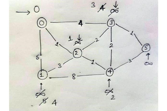 Теперь мыудаляем следующую пару изсловаря для current_source_node