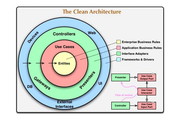 Всамом простом виде чистую архитектуру можно объяснить