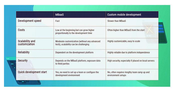 Вот краткое описание MBaaS ииндивидуальной мобильной разработки