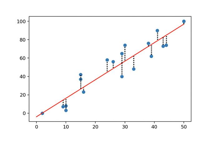Вычисляет ошибку между подобранной моделью иточками данных