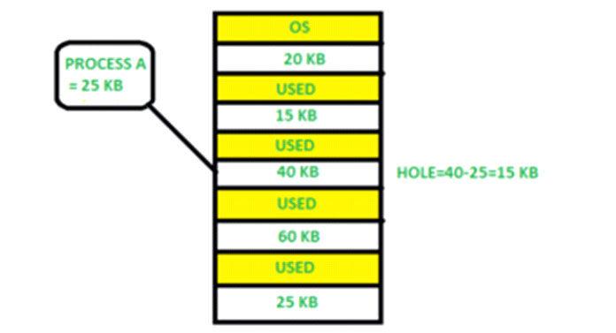 Здесь, наэтой диаграмме, блок памяти размером 40КБ