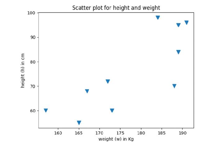 marker_scatter_plot