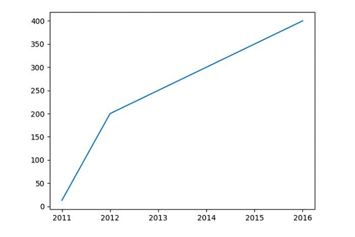 мыпередаем эти параметрыX иY функции построения графика, азатем строим линейный график