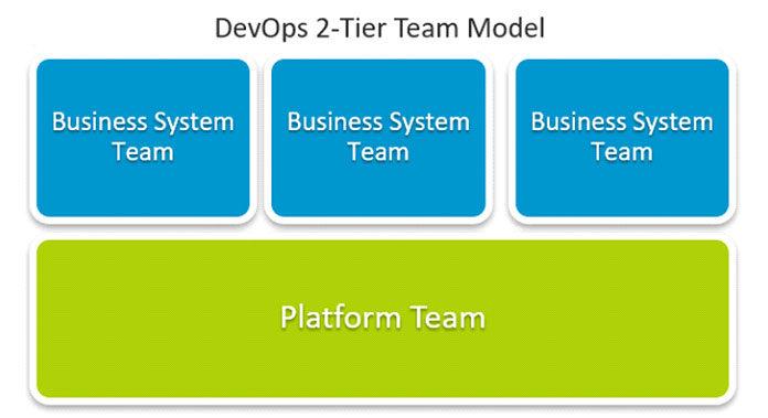 DevOps команды, ориентированные на продукт