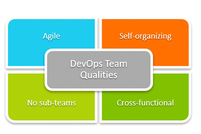 Если DevOps должен приносить пользу организациям