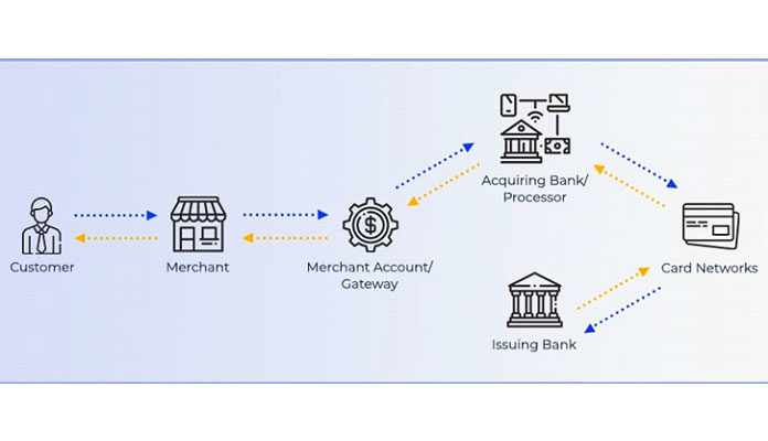 Как интегрировать платежный шлюз