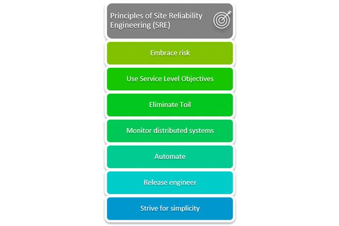 Ключевые принципы SRE включают
