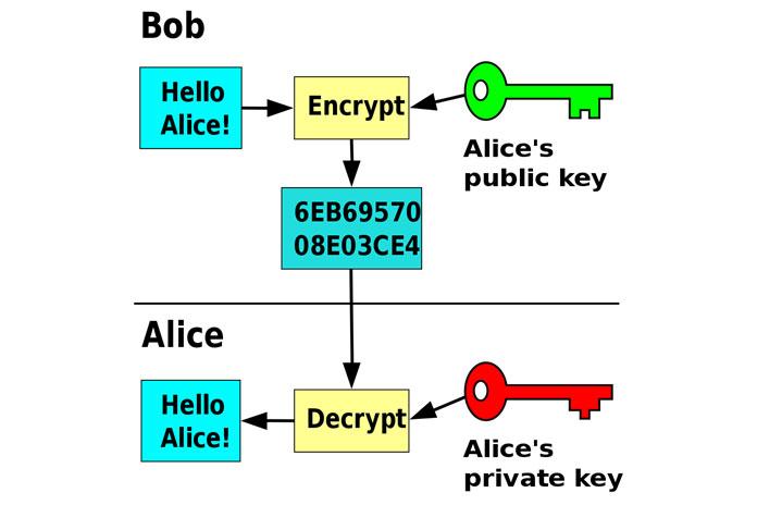 Когда один ключ используется для шифрования, другой используется для дешифрования
