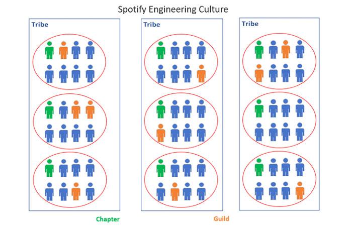 Команды платформы вSpotify называются операционными группами