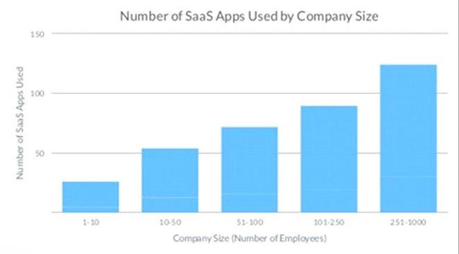 Пропорциональность внедрения SaaS размеру рабочей силы объясняется