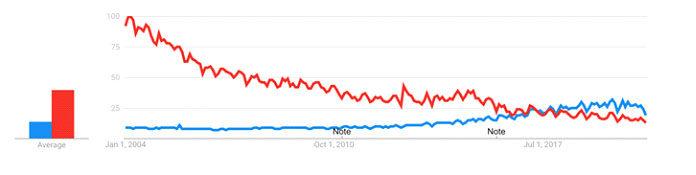 Python стал более популярным, чем Java. Google Trends показывает