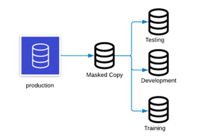 Статическое маскирование данных обычно работает скопией производственной базы данных