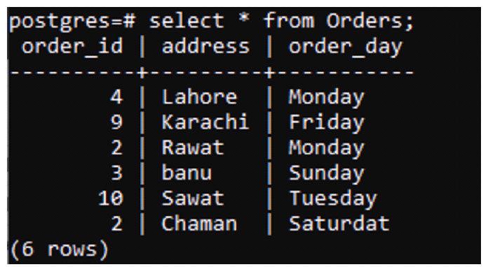 Таблица 2 — Заказы