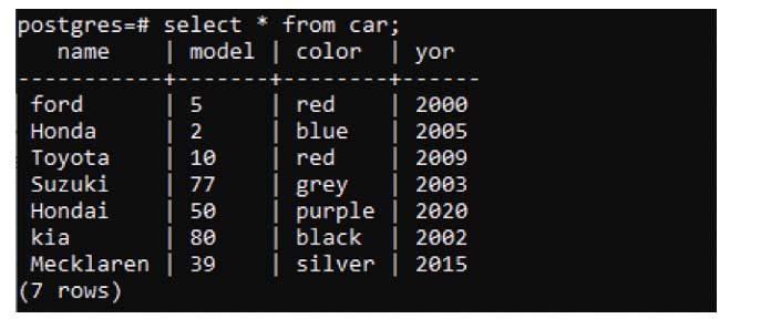 ВPostgresql создание таблиц очень простое иопределенное