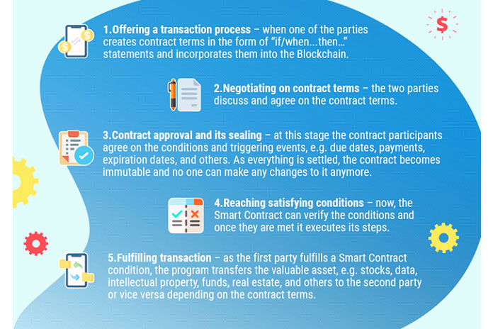 Вот 5шагов, которые необходимо предпринять участникам контракта