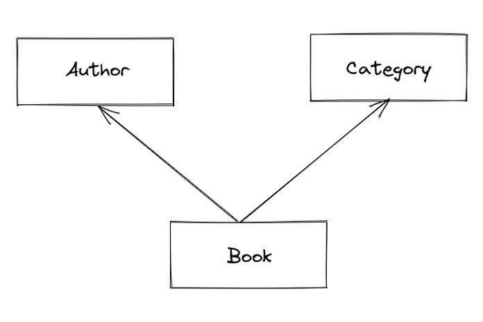 Проект, который мырассмотрим, представляет собой простую онлайн-библиотеку