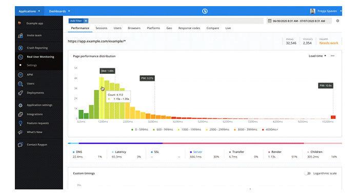 Raygun Real User Monitoring отображает подробные показатели производительности