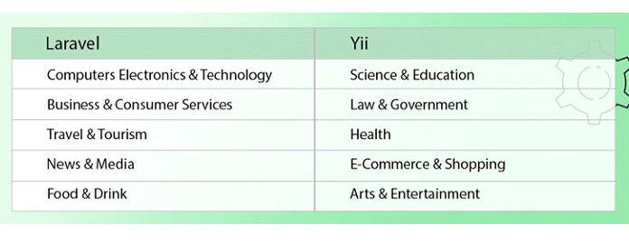 Согласно отчетам Similar Tech, Laravel иYii используются