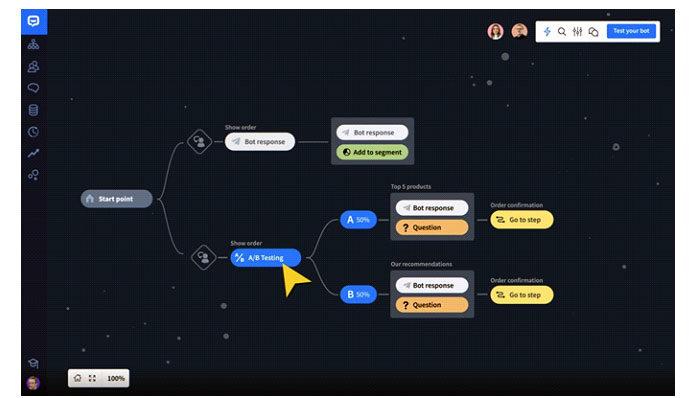 Уних также есть несколько шаблонов, форматов ответов ботов идействий