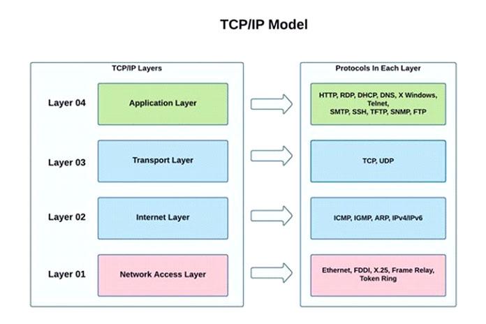 Вэтом посте мыобсудим уровни TCP IPиихфункции