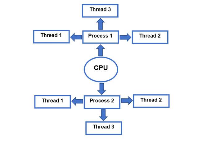 Вграфическом представлении ниже выможете увидеть, как работает процесс ипотоки